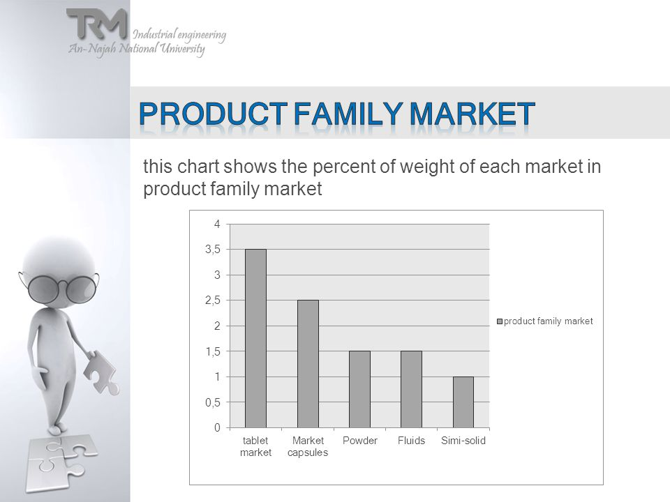 this chart shows the percent of weight of each market in product family market