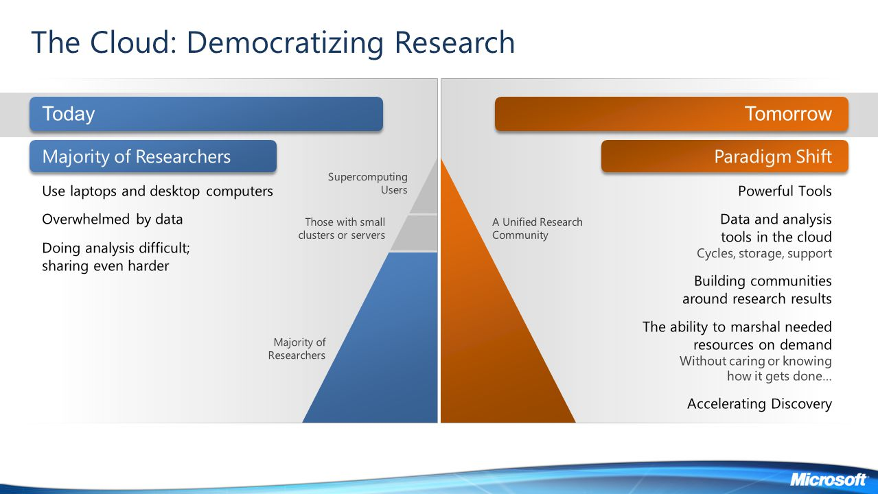The Cloud: Democratizing Research