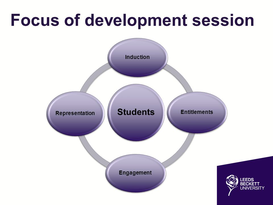 Focus of development session Students Induction Entitlements Engagement Representation