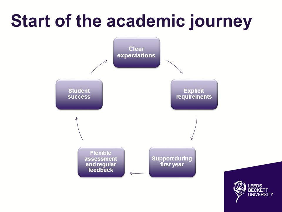 Start of the academic journey Clear expectations Explicit requirements Support during first year Flexible assessment and regular feedback Student succ
