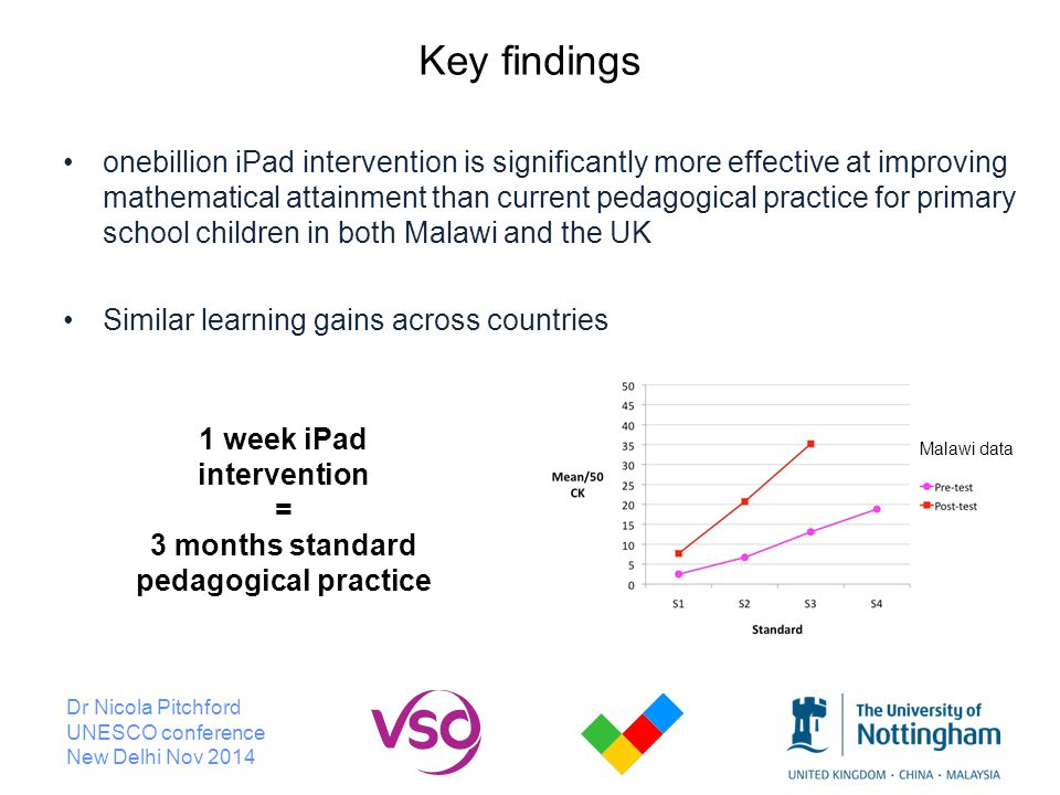 Dr Nicola Pitchford UNESCO conference New Delhi Nov 2014 Key findings onebillion iPad intervention is significantly more effective at improving mathematical attainment than current pedagogical practice for primary school children in both Malawi and the UK Similar learning gains across countries 1 week iPad intervention = 3 months standard pedagogical practice Malawi data
