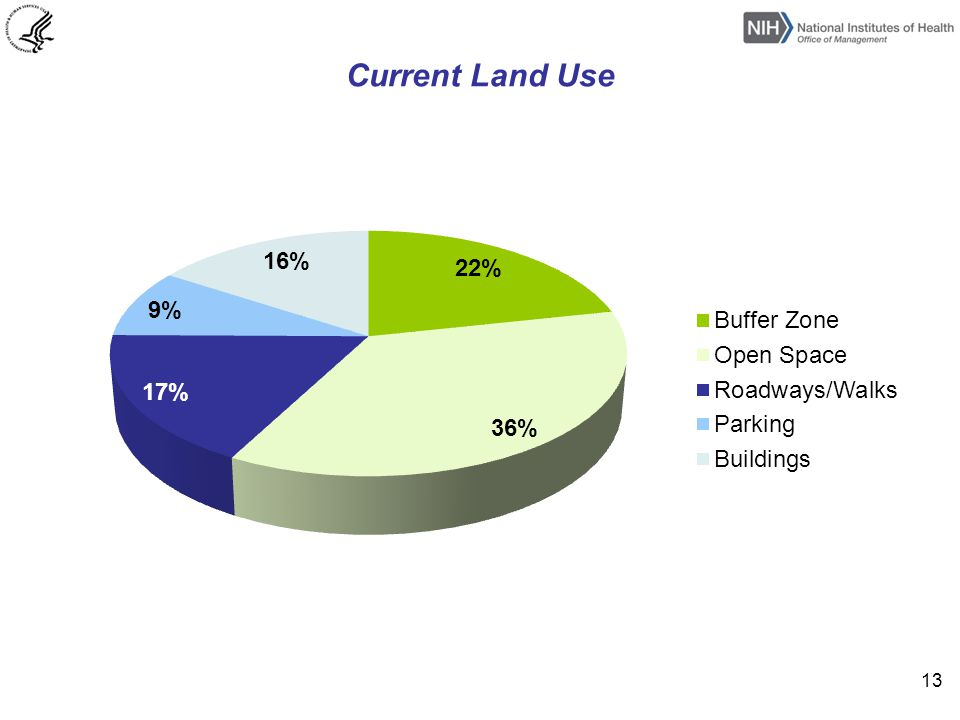 Current Land Use 13