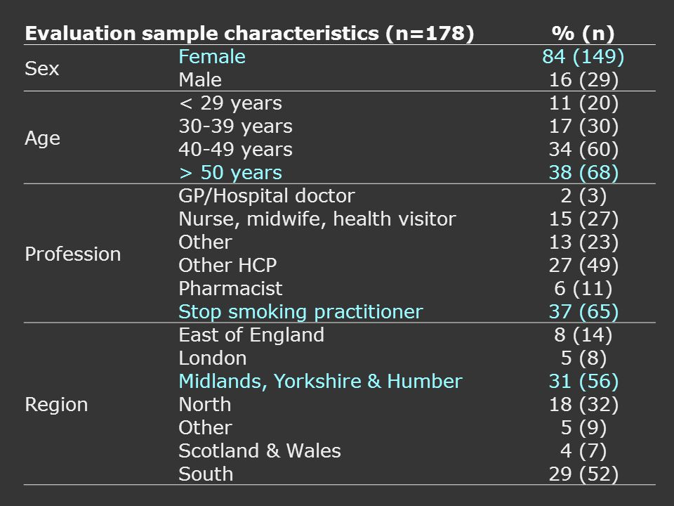 Evaluation sample characteristics (n=178)% (n) Sex Female84 (149) Male16 (29) Age < 29 years11 (20) 30-39 years17 (30) 40-49 years34 (60) > 50 years38 (68) Profession GP/Hospital doctor2 (3) Nurse, midwife, health visitor15 (27) Other13 (23) Other HCP27 (49) Pharmacist6 (11) Stop smoking practitioner37 (65) Region East of England8 (14) London5 (8) Midlands, Yorkshire & Humber31 (56) North18 (32) Other5 (9) Scotland & Wales4 (7) South29 (52)