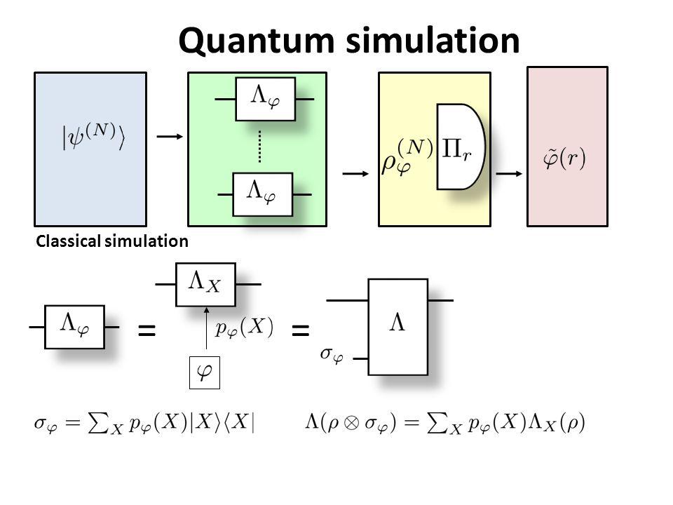Quantum simulation Classical simulation ==