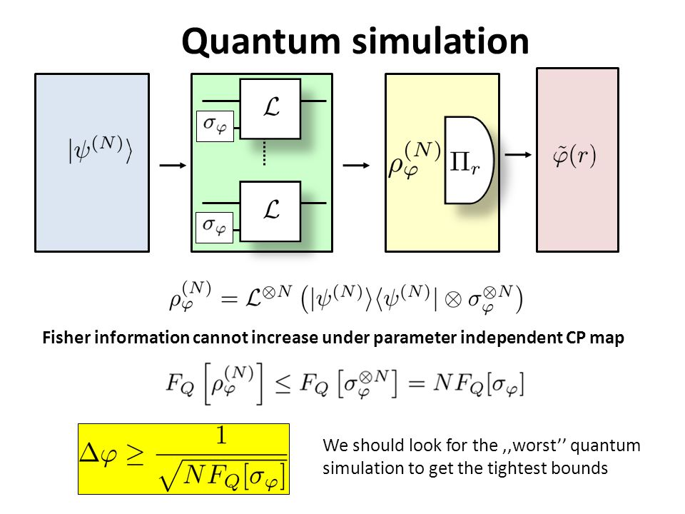 Quantum simulation Fisher information cannot increase under parameter independent CP map We should look for the,,worst'' quantum simulation to get the tightest bounds