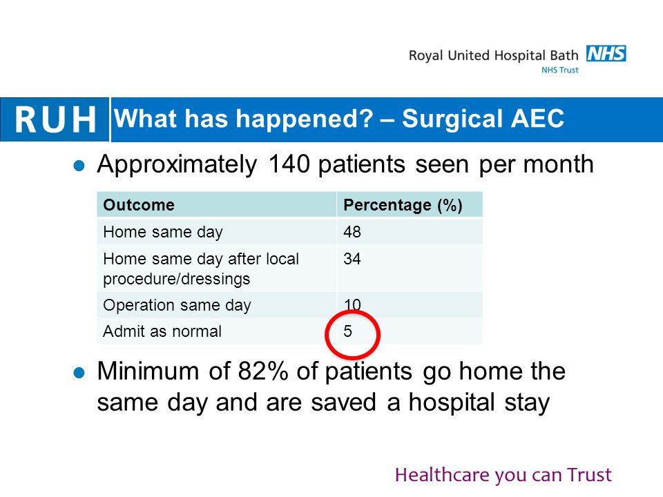 What has happened? – Surgical AEC Approximately 140 patients seen per month Minimum of 82% of patients go home the same day and are saved a hospital s