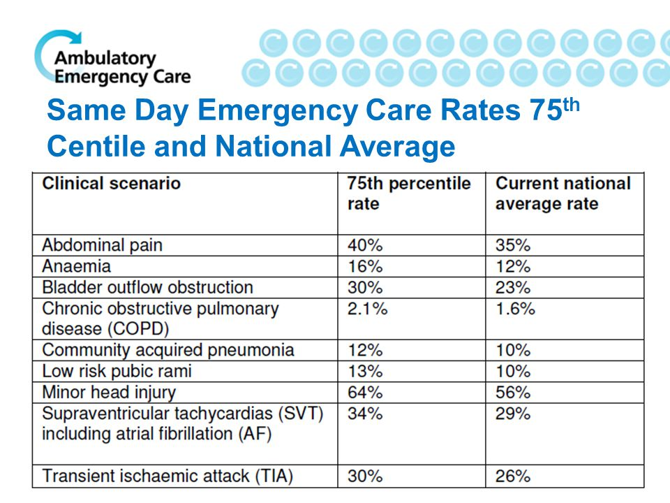 Same Day Emergency Care Rates 75 th Centile and National Average