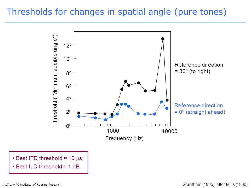 Thresholds for changes in spatial angle (pure tones) # 17 … MRC Institute of Hearing Research 0º 10º 1000 10000 2º 4º 6º 8º 12º Threshold ( Minimum audible angle ) Frequency (Hz) Reference direction = 30º (to right) Reference direction = 0º (straight ahead) Grantham (1995), after Mills (1960) Best ITD threshold ≈ 10  s.