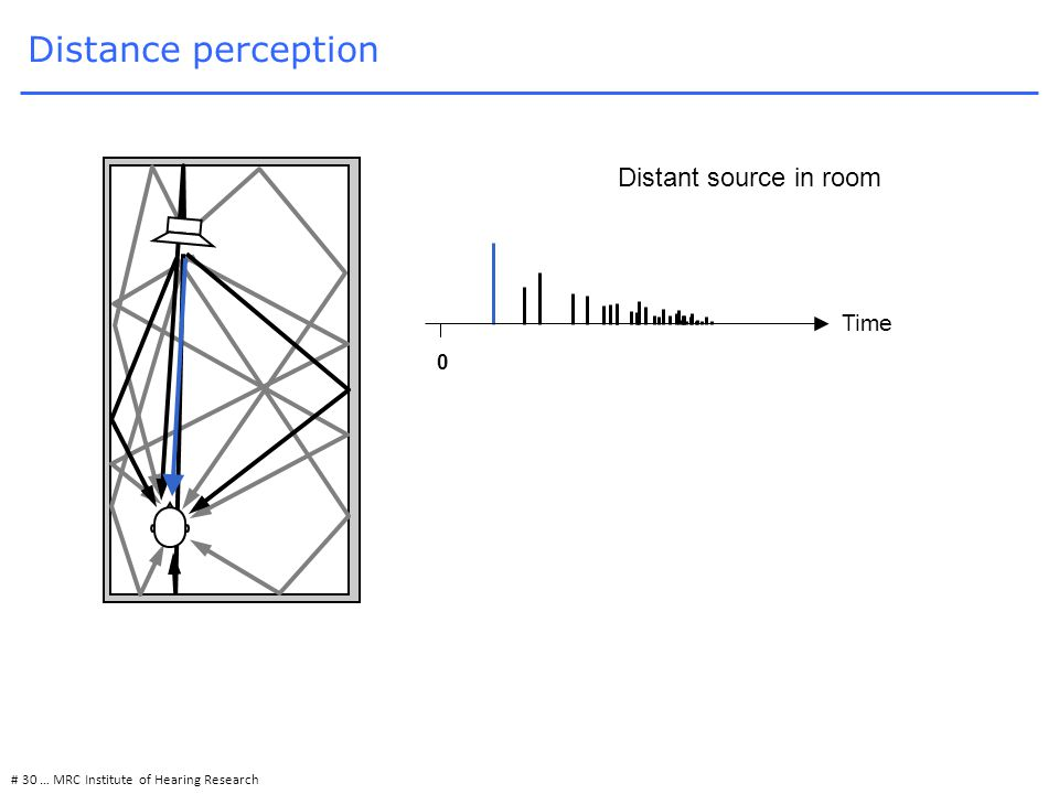 Distance perception 0 Time # 30 … MRC Institute of Hearing Research Distant source in room