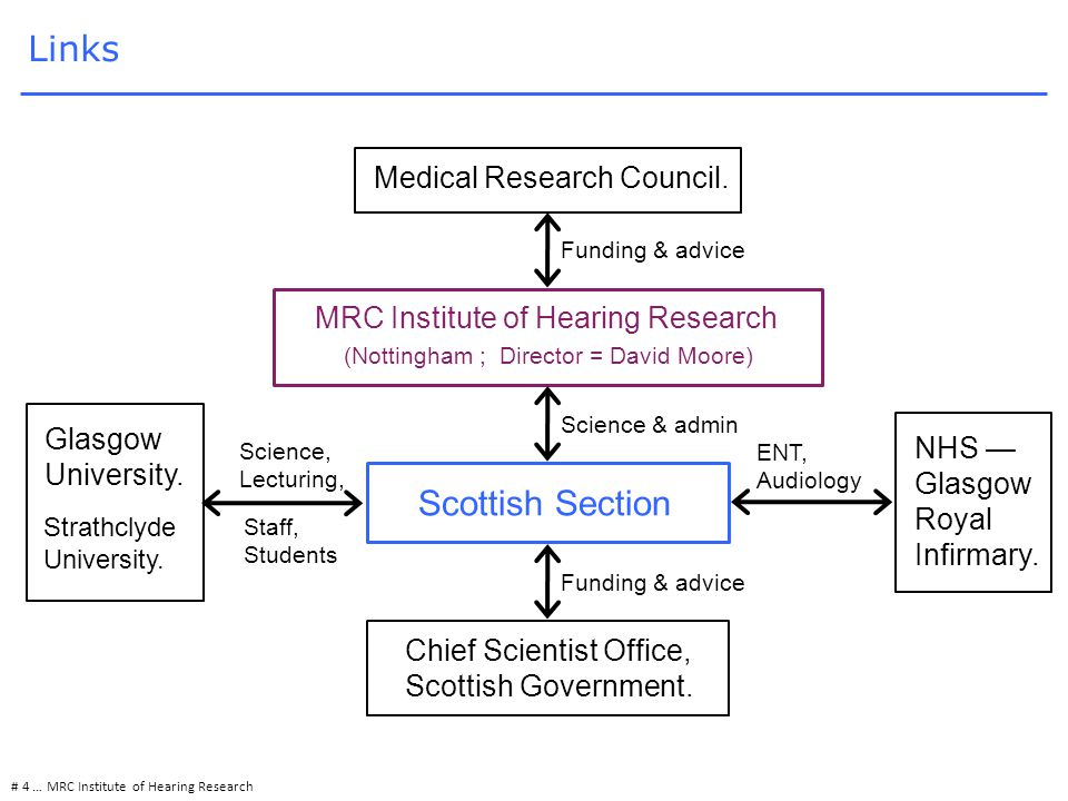 # 4 … MRC Institute of Hearing Research Links Chief Scientist Office, Scottish Government.