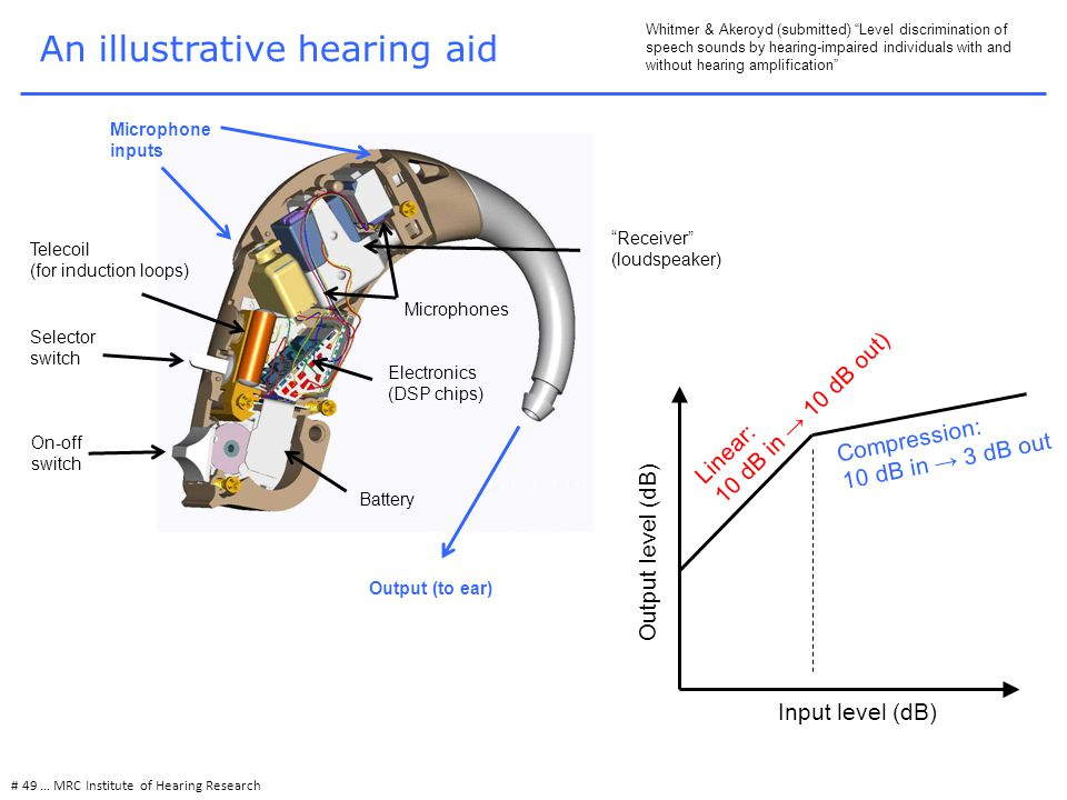 An illustrative hearing aid # 49 … MRC Institute of Hearing Research Whitmer & Akeroyd (submitted) Level discrimination of speech sounds by hearing-impaired individuals with and without hearing amplification Output (to ear) Battery On-off switch Selector switch Telecoil (for induction loops) Electronics (DSP chips) Microphone inputs Microphones Receiver (loudspeaker) Output level (dB) Linear: 10 dB in → 10 dB out) Compression: 10 dB in → 3 dB out Input level (dB)