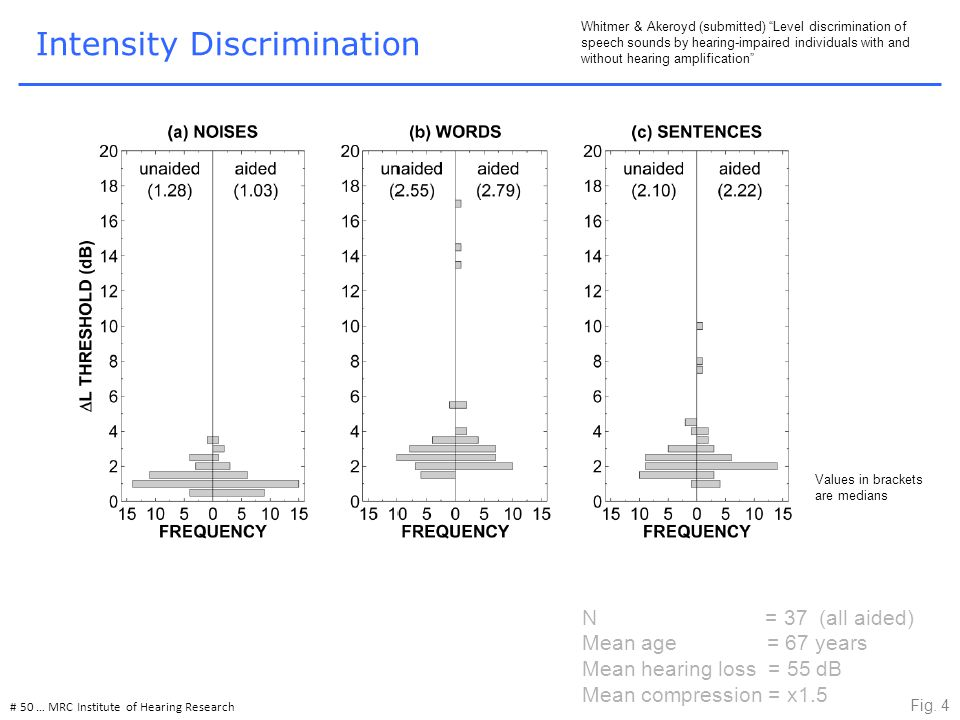 Intensity Discrimination # 50 … MRC Institute of Hearing Research Whitmer & Akeroyd (submitted) Level discrimination of speech sounds by hearing-impaired individuals with and without hearing amplification Fig.
