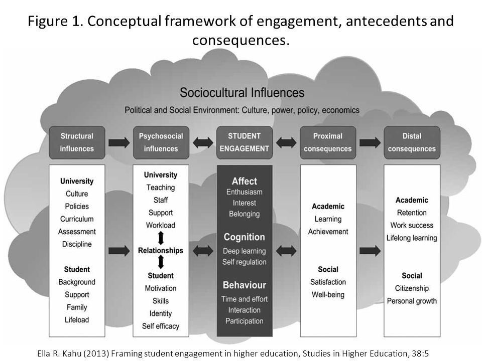 Figure 1.Conceptual framework of engagement, antecedents and consequences.
