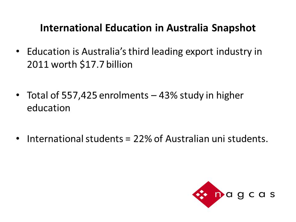 International Education in Australia Snapshot Education is Australia's third leading export industry in 2011 worth $17.7 billion Total of 557,425 enrolments – 43% study in higher education International students = 22% of Australian uni students.