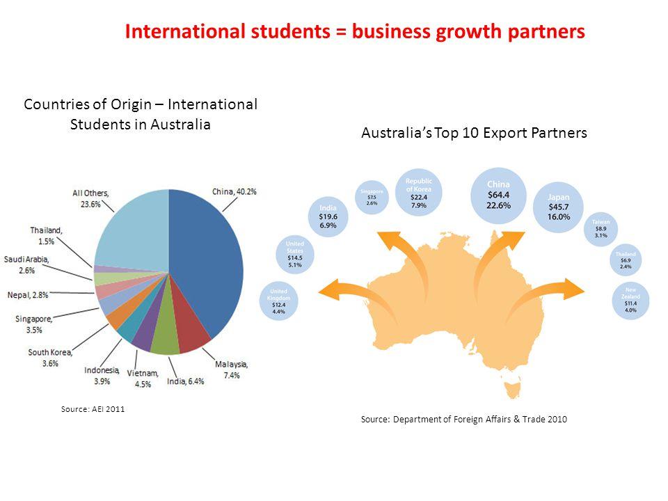 Countries of Origin – International Students in Australia Source: AEI 2011 Source: Department of Foreign Affairs & Trade 2010 International students = business growth partners Australia's Top 10 Export Partners