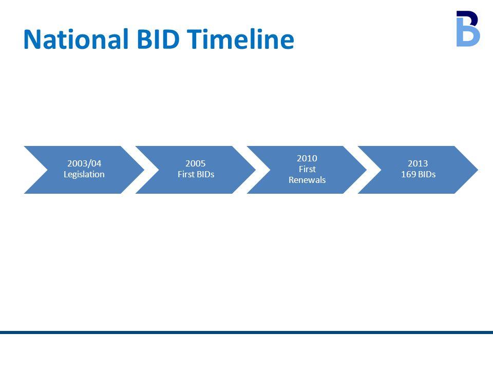 National BID Timeline 2003/04 Legislation 2005 First BIDs 2010 First Renewals 2013 169 BIDs