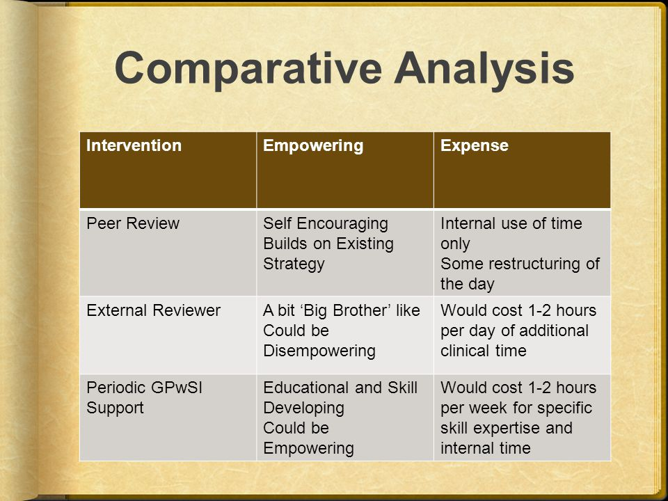 Comparative Analysis InterventionEmpoweringExpense Peer ReviewSelf Encouraging Builds on Existing Strategy Internal use of time only Some restructuring of the day External ReviewerA bit 'Big Brother' like Could be Disempowering Would cost 1-2 hours per day of additional clinical time Periodic GPwSI Support Educational and Skill Developing Could be Empowering Would cost 1-2 hours per week for specific skill expertise and internal time