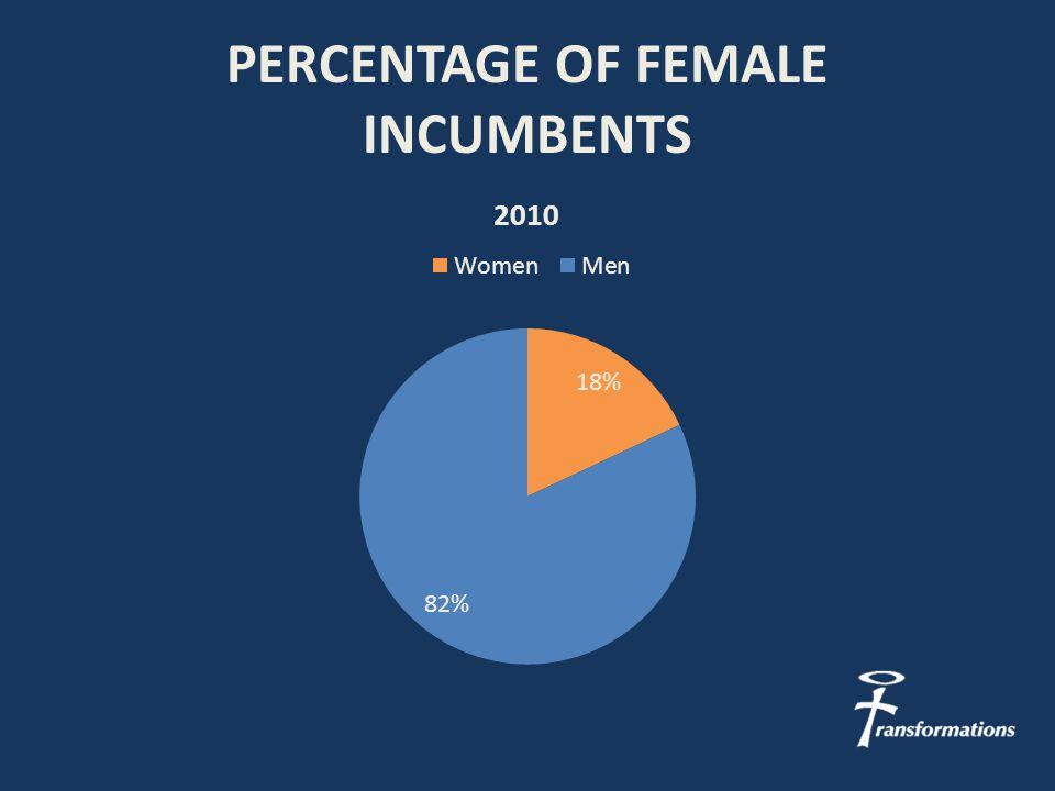 PERCENTAGE OF FEMALE INCUMBENTS