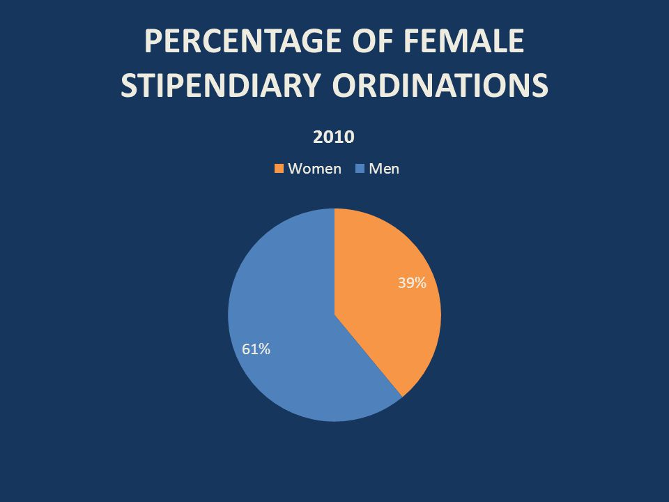 PERCENTAGE OF FEMALE STIPENDIARY ORDINATIONS