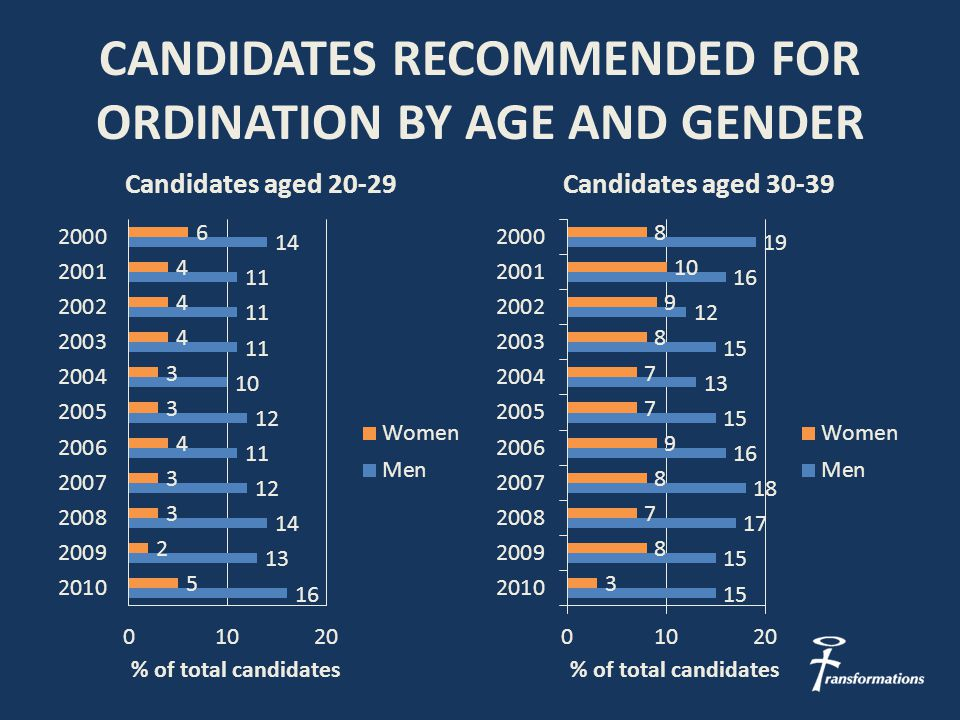 CANDIDATES RECOMMENDED FOR ORDINATION BY AGE AND GENDER