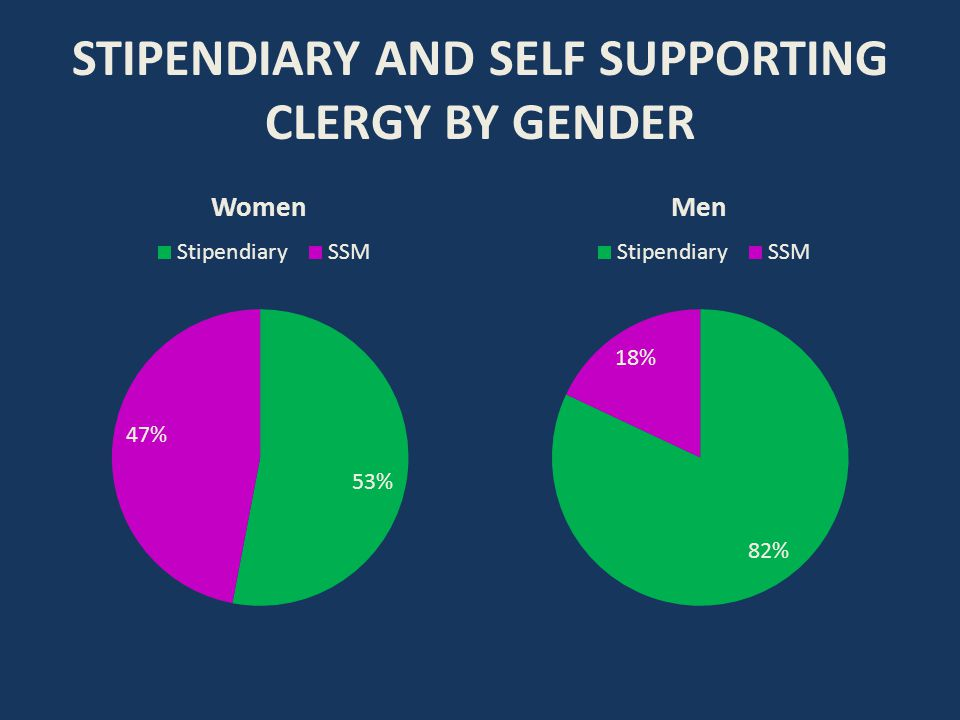 STIPENDIARY AND SELF SUPPORTING CLERGY BY GENDER