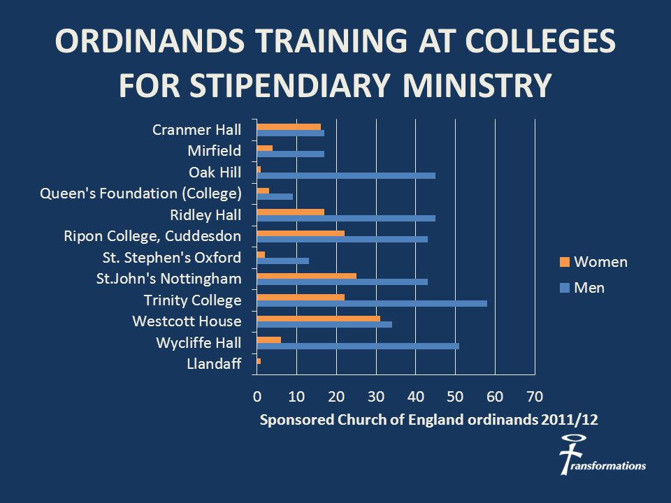 ORDINANDS TRAINING AT COLLEGES FOR STIPENDIARY MINISTRY