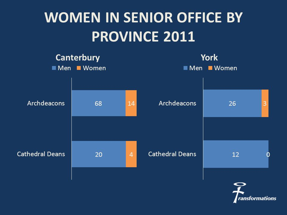 WOMEN IN SENIOR OFFICE BY PROVINCE 2011 CanterburyYork