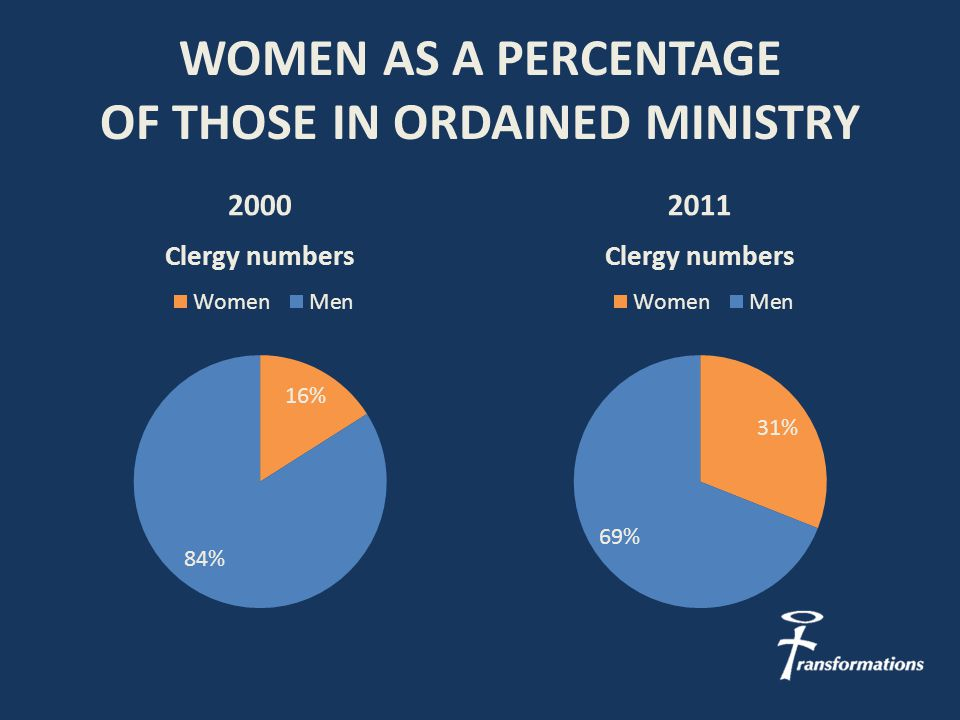 WOMEN AS A PERCENTAGE OF THOSE IN ORDAINED MINISTRY 20002011