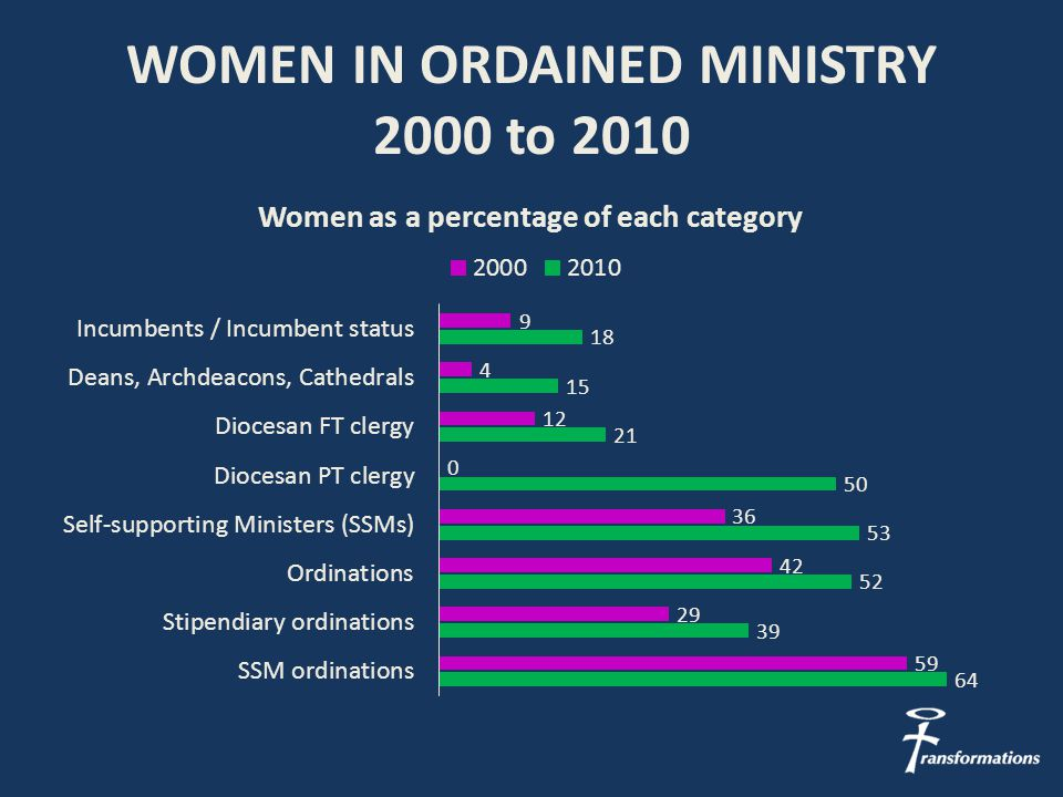 WOMEN IN ORDAINED MINISTRY 2000 to 2010