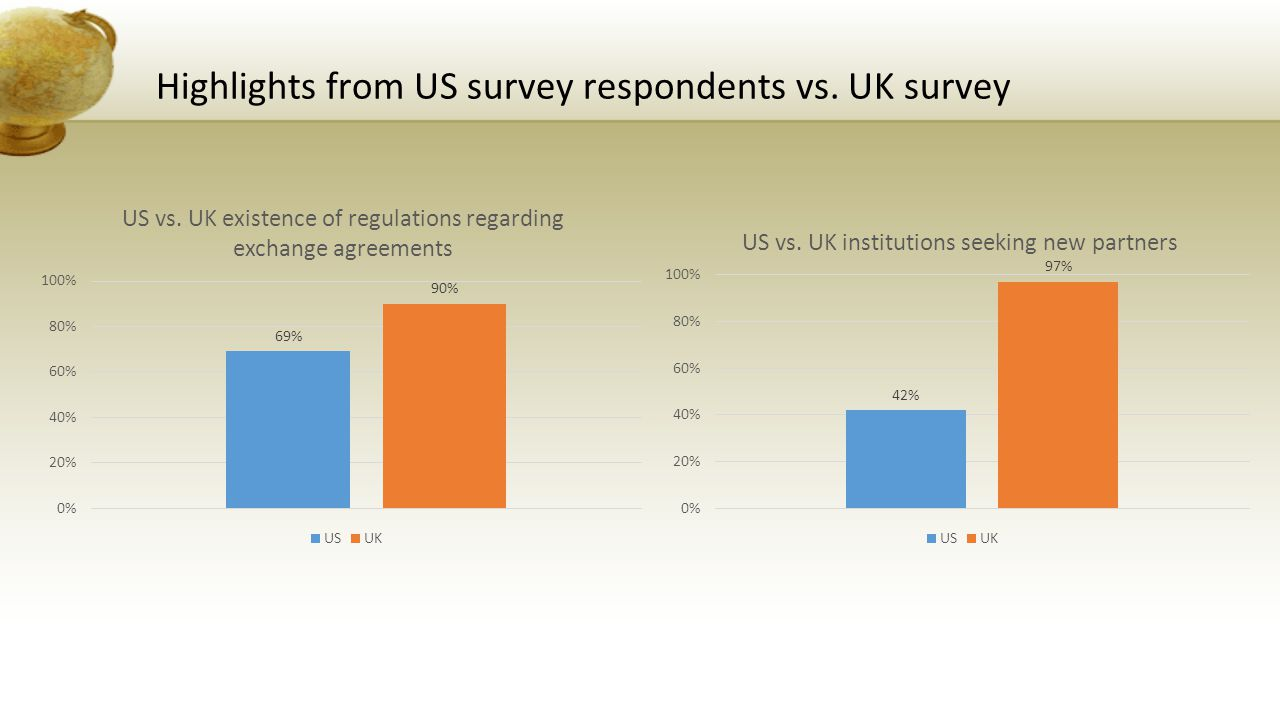 Highlights from US survey respondents vs. UK survey