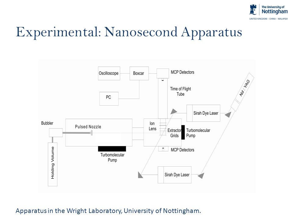 Experimental: Nanosecond Apparatus Apparatus in the Wright Laboratory, University of Nottingham.