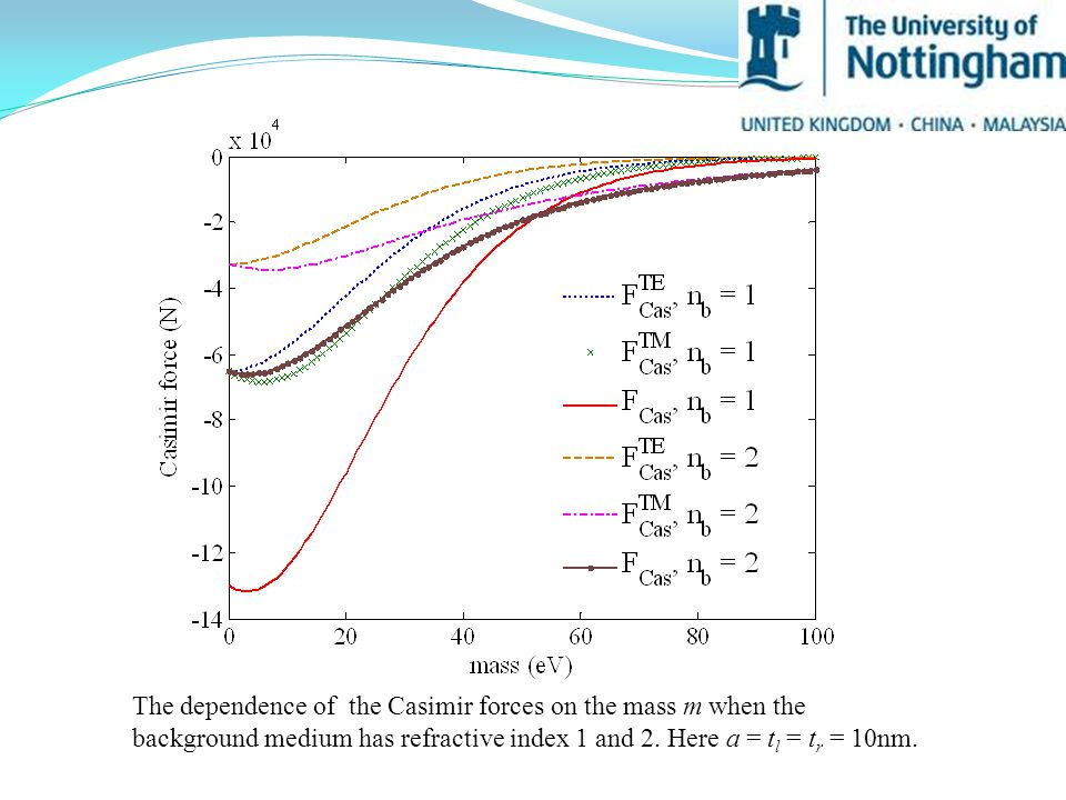 The dependence of the Casimir forces on the mass m when the background medium has refractive index 1 and 2.