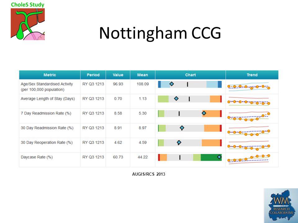 Nottingham CCG AUGIS/RCS 2013