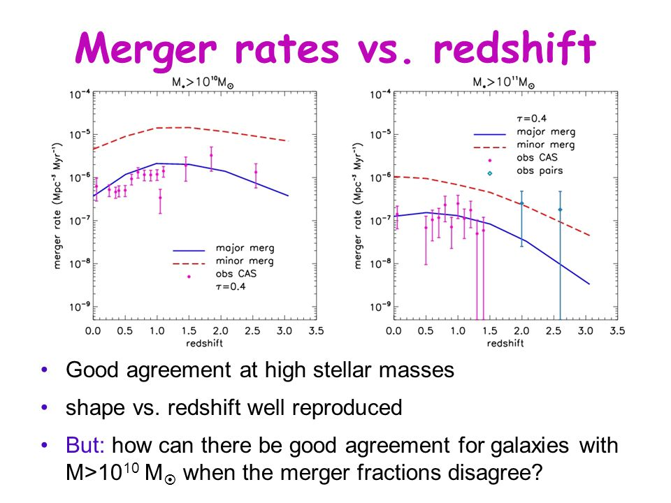 Merger rates vs. redshift Good agreement at high stellar masses shape vs.
