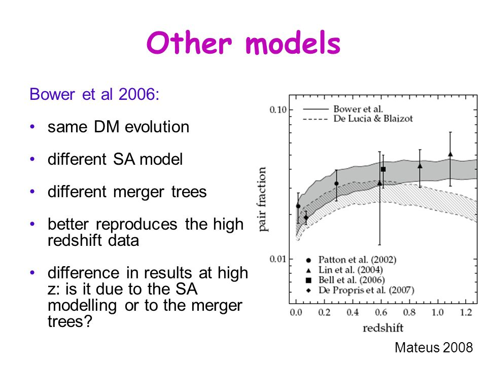 Other models Bower et al 2006: same DM evolution different SA model different merger trees better reproduces the high redshift data difference in results at high z: is it due to the SA modelling or to the merger trees.