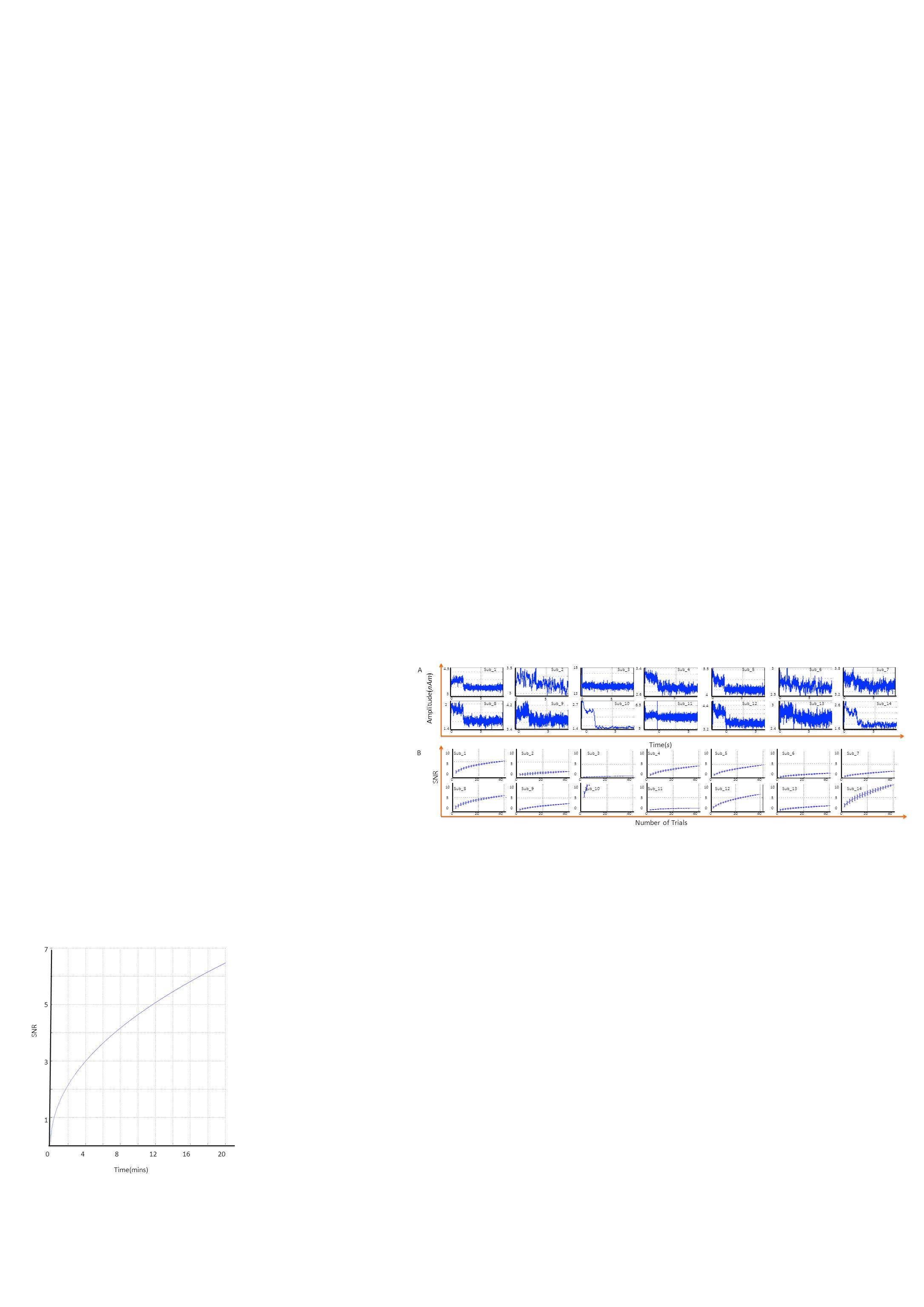 05 0505 05050505 05050505050505 4.5 3 3.5 3 15 13 3.4 2.6 5.5 4 3 2.5 3.8 3.2 2 1.4 4.2 3.4 2.7 1.4 6.5 5 4.4 3.2 3 2.4 2.6 1.6 Time(s) Amplitude(nAm) Number of Trials A Sub_1Sub_2Sub_3Sub_4Sub_5Sub_6Sub_7 Sub_8Sub_9Sub_10Sub_11Sub_12Sub_13Sub_14 02040 10 0 5 02040 10 0 5 02040 10 0 5 02040 10 0 5 02040 10 0 5 02040 10 0 5 02040 10 0 5 02040 10 0 5 02040 10 0 5 02040 10 0 5 02040 10 0 5 02040 10 0 5 02040 10 0 5 02040 10 0 5 Sub_1Sub_2Sub_3Sub_4Sub_5Sub_6Sub_7 Sub_8Sub_9Sub_10Sub_11Sub_12Sub_13Sub_14 SNR B 7 5 3 1 048121620 Time(mins) SNR