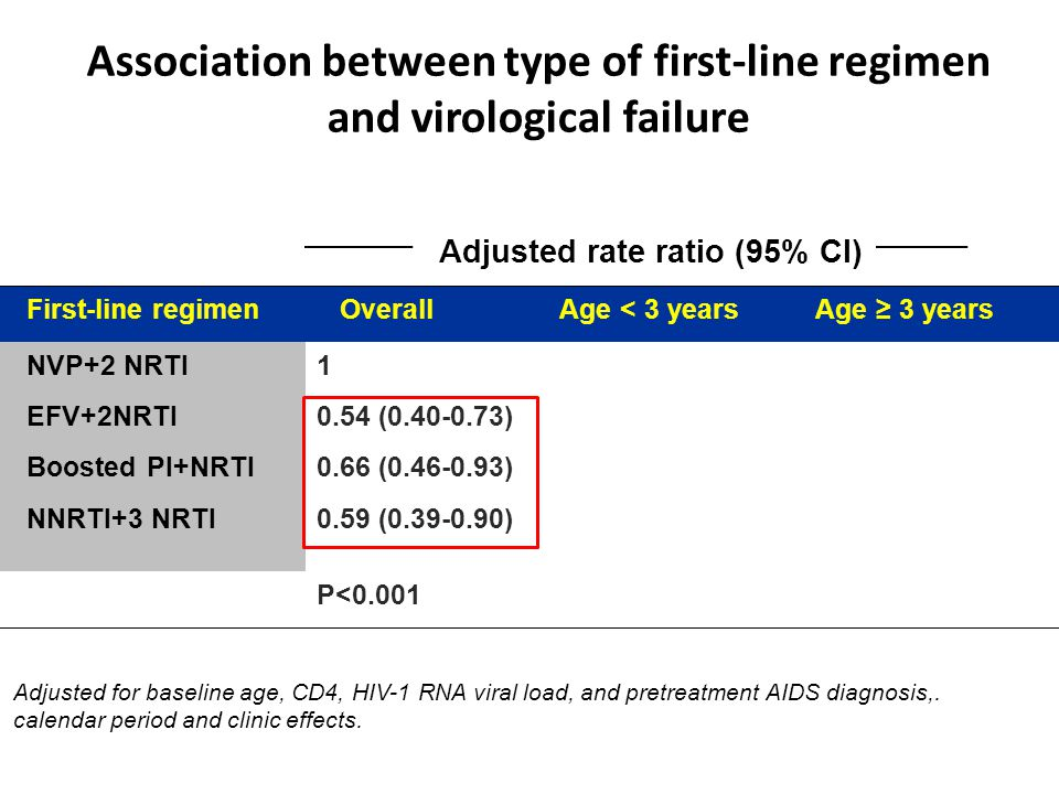 Association between type of first-line regimen and virological failure First-line regimen OverallAge < 3 yearsAge ≥ 3 years NVP+2 NRTI EFV+2NRTI Boosted PI+NRTI NNRTI+3 NRTI 1 0.54 (0.40-0.73) 0.66 (0.46-0.93) 0.59 (0.39-0.90) P<0.001 Adjusted rate ratio (95% CI) Adjusted for baseline age, CD4, HIV-1 RNA viral load, and pretreatment AIDS diagnosis,.