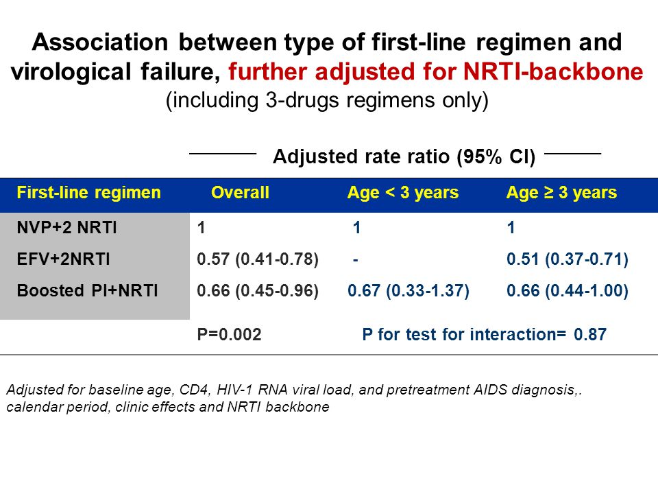 Association between type of first-line regimen and virological failure, further adjusted for NRTI-backbone (including 3-drugs regimens only) First-line regimen OverallAge < 3 yearsAge ≥ 3 years NVP+2 NRTI EFV+2NRTI Boosted PI+NRTI 1 0.57 (0.41-0.78) 0.66 (0.45-0.96) 1 - 0.67 (0.33-1.37) 1 0.51 (0.37-0.71) 0.66 (0.44-1.00) P=0.002 P for test for interaction= 0.87 Adjusted rate ratio (95% CI) Adjusted for baseline age, CD4, HIV-1 RNA viral load, and pretreatment AIDS diagnosis,.