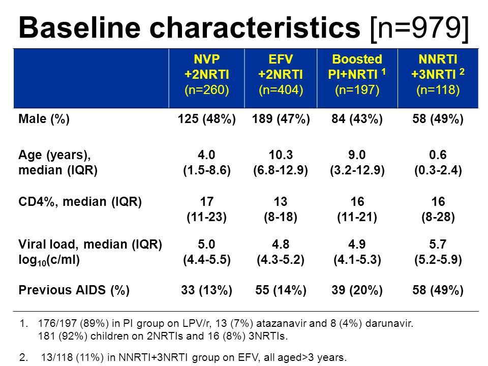 NVP +2NRTI (n=260) EFV +2NRTI (n=404) Boosted PI+NRTI 1 (n=197) NNRTI +3NRTI 2 (n=118) Male (%)125 (48%)189 (47%)84 (43%)58 (49%) Age (years), median