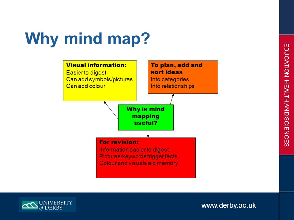 www.derby.ac.uk EDUCATION, HEALTH AND SCIENCES Why mind map? Why is mind mapping useful? To plan, add and sort ideas : Into categories Into relationsh