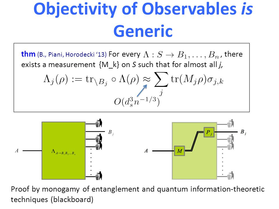 Objectivity of Observables is Generic thm (B., Piani, Horodecki '13) For every, there exists a measurement {M_k} on S such that for almost all j, Proof by monogamy of entanglement and quantum information-theoretic techniques (blackboard)