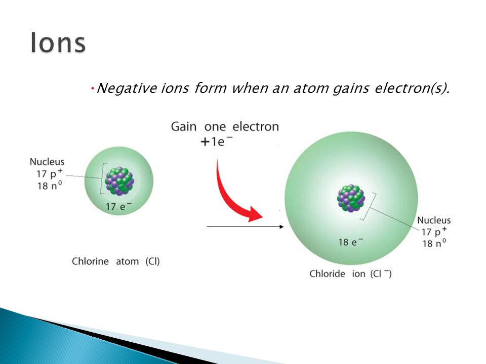  Negative ions form when an atom gains electron(s). 6.3
