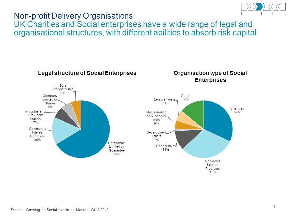99 Non-profit Delivery Organisations UK Charities and Social enterprises have a wide range of legal and organisational structures, with different abilities to absorb risk capital Organisation type of Social Enterprises Source – Growing the Social Investment Market – GHK 2013 Legal structure of Social Enterprises