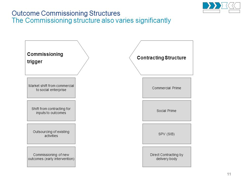 11 Outcome Commissioning Structures The Commissioning structure also varies significantly Commissioning trigger Market shift from commercial to social enterprise Outsourcing of existing activities Commissioning of new outcomes (early intervention) Shift from contracting for inputs to outcomes Contracting Structure Commercial Prime SPV (SIB) Direct Contracting by delivery body Social Prime
