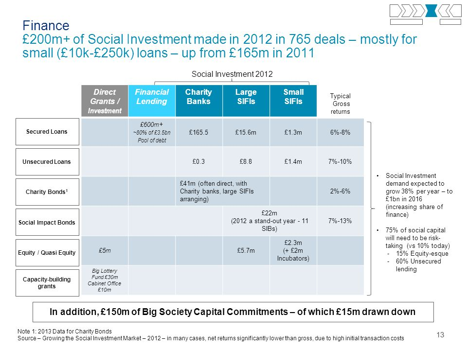 13 Finance £200m+ of Social Investment made in 2012 in 765 deals – mostly for small (£10k-£250k) loans – up from £165m in 2011 Secured Loans Charity Bonds 1 Social Impact Bonds Capacity-building grants Equity / Quasi Equity Unsecured Loans Social Investment demand expected to grow 38% per year – to £1bn in 2016 (increasing share of finance) 75% of social capital will need to be risk- taking (vs 10% today) -15% Equity-esque -60% Unsecured lending Direct Grants / Investment Financial Lending Charity Banks Large SIFIs Small SIFIs Typical Gross returns £600m+ ~80% of £3.5bn Pool of debt £165.5£15.6m£1.3m6%-8% £0.3£8.8£1.4m7%-10% £41m (often direct, with Charity banks, large SIFIs arranging) 2%-6% £22m (2012 a stand-out year - 11 SIBs) 7%-13% £5m£5.7m £2.3m (+ £2m Incubators) Big Lottery Fund £30m Cabinet Office £10m Note 1: 2013 Data for Charity Bonds Source – Growing the Social Investment Market – 2012 – in many cases, net returns significantly lower than gross, due to high initial transaction costs Social Investment 2012 In addition, £150m of Big Society Capital Commitments – of which £15m drawn down