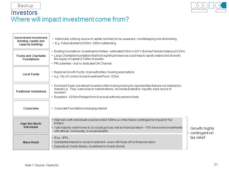 21 Investors Where will impact investment come from.