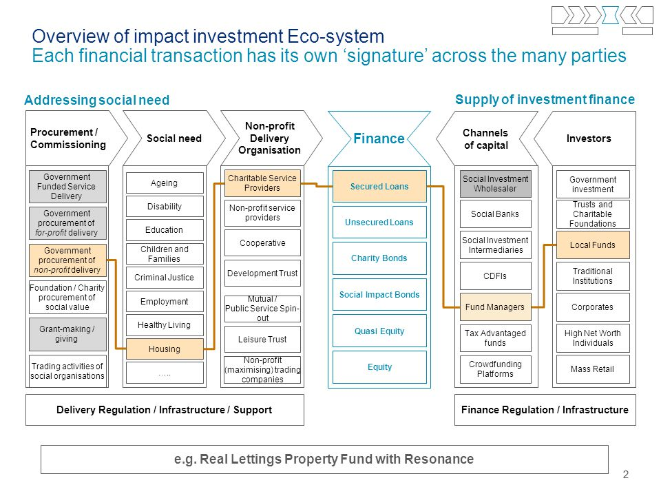 22 Overview of impact investment Eco-system Each financial transaction has its own 'signature' across the many parties Social need Procurement / Commissioning Investors Channels of capital Addressing social need Supply of investment finance Delivery Regulation / Infrastructure / SupportFinance Regulation / Infrastructure Ageing Housing Education Children and Families Healthy Living Employment Criminal Justice Disability …..