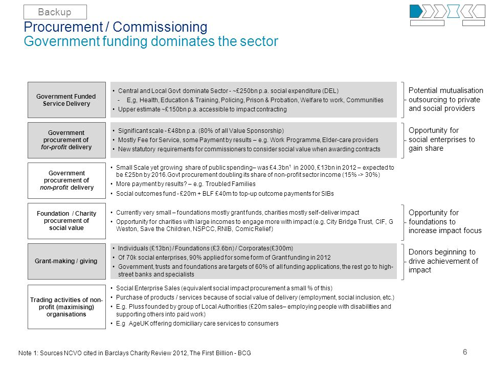 66 Procurement / Commissioning Government funding dominates the sector Government Funded Service Delivery Government procurement of non-profit delivery Foundation / Charity procurement of social value Trading activities of non- profit (maximising) organisations Grant-making / giving Government procurement of for-profit delivery Central and Local Govt dominate Sector - ~£250bn p.a.