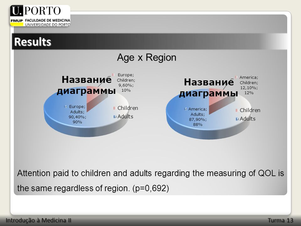 Results Attention paid to children and adults regarding the measuring of QOL is the same regardless of region.