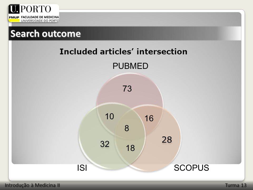 18 8 16 10 73 SCOPUSISI PUBMED Included articles' intersection Search outcome Introdução à Medicina II Turma 13